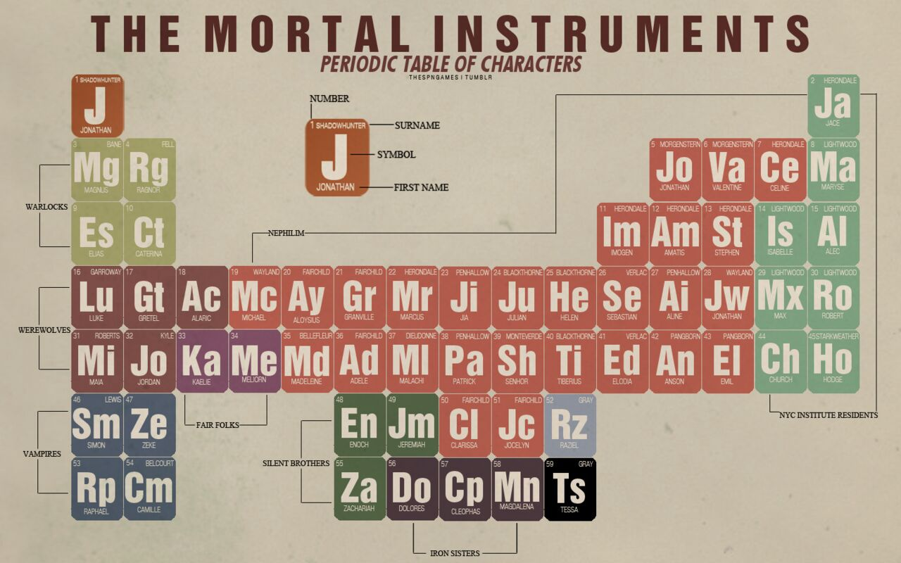 Mortal Instruments Quotes The Mortal Instruments Periodic Table