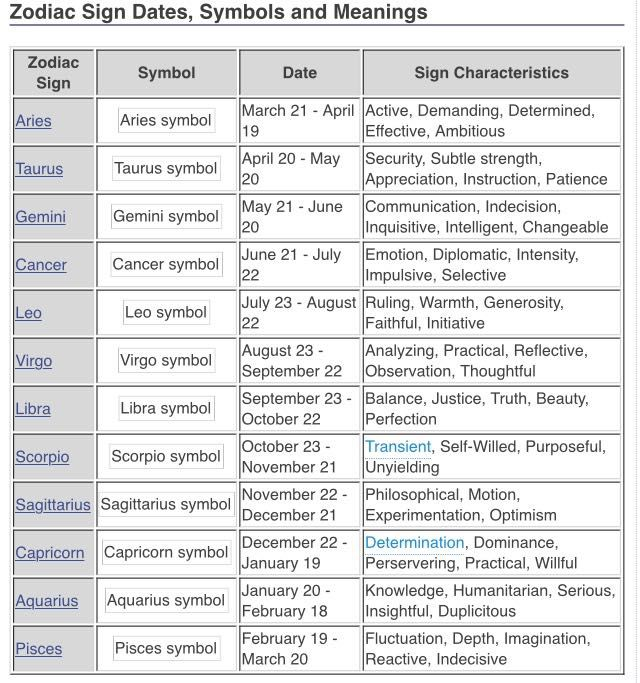 which zodiac sign are you