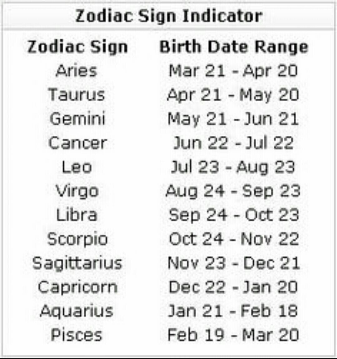 What are the signs of the zodiac