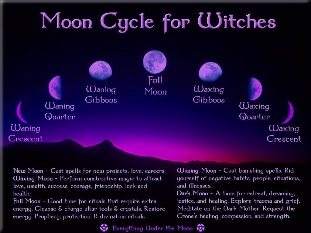 Witches' Grimoire - General Correspondences: Moon Phases And
