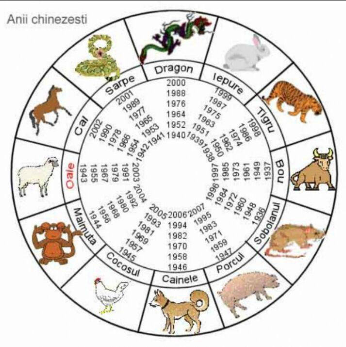 berbec horoscop chinezesc