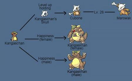 how to get kangaskhan in pokemon fire red
