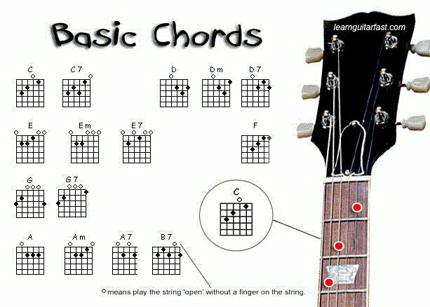 Guitar guitar chords sorry : Guitar : guitar chords sorry na Guitar Chords Sorry along with ...