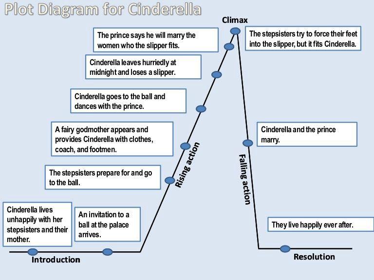 Overcoming Writer S Block Tip 3 Plot Diagrams Wattpad
