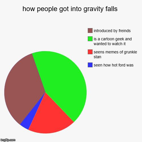 1443463771eb434f gravity falls memes how gravity falls was introduced wattpad