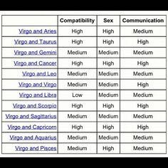Compatible with star virgo are which signs Virgo Compatibility