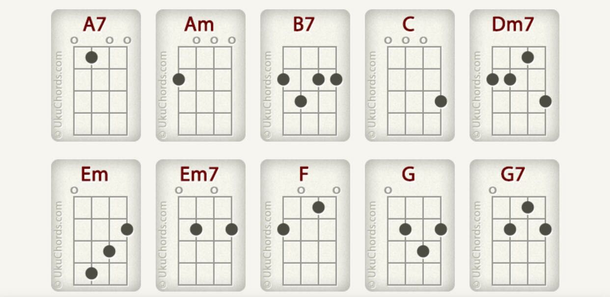 Songs And Their Ukulele Chords Cant Help Falling In Lovetwenty
