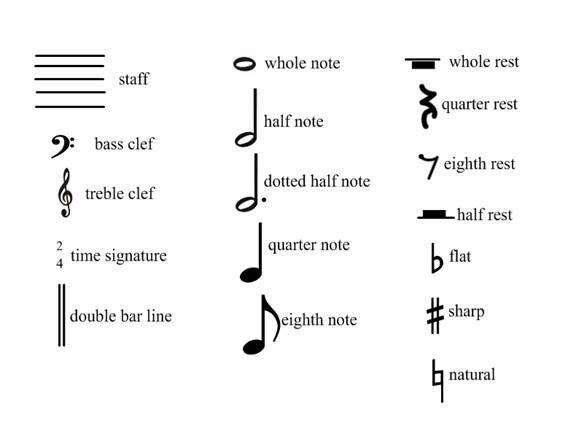 Piano How To Play And Sheet Music Symbols Wattpad