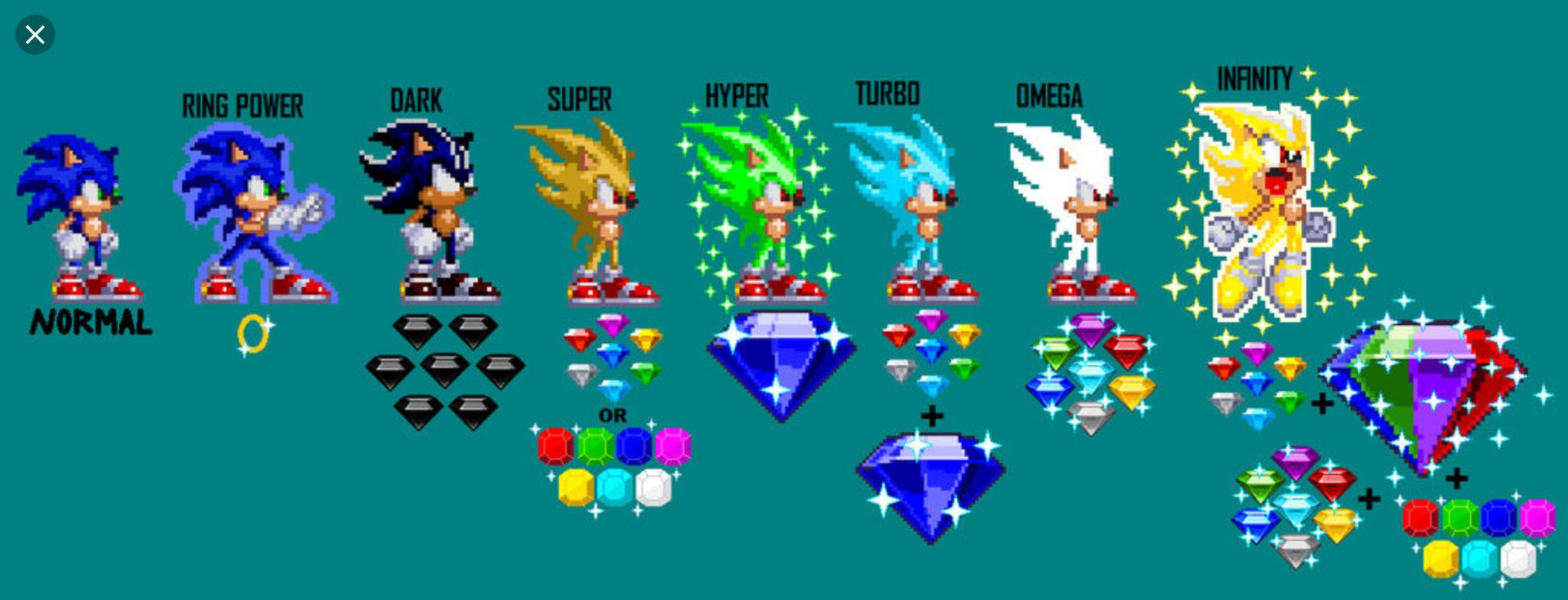 Sonic Characters And Oc S Power Levels Sonic The